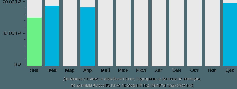 Динамика стоимости авиабилетов из Подгорицы в Бангкок по месяцам