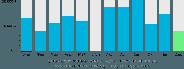 Динамика стоимости авиабилетов из Подгорицы в Брюссель по месяцам