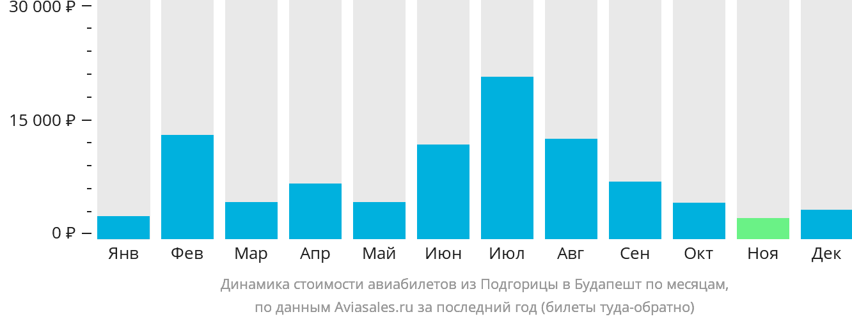 Динамика стоимости авиабилетов из Подгорицы в Будапешт по месяцам