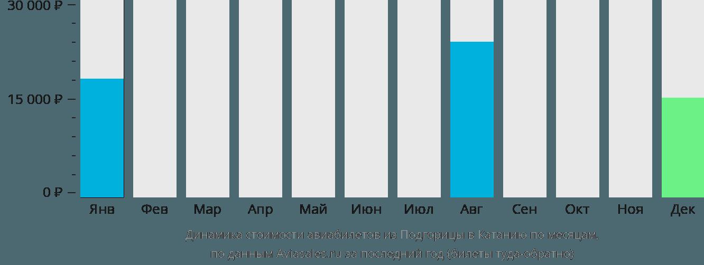Динамика стоимости авиабилетов из Подгорицы в Катанию по месяцам