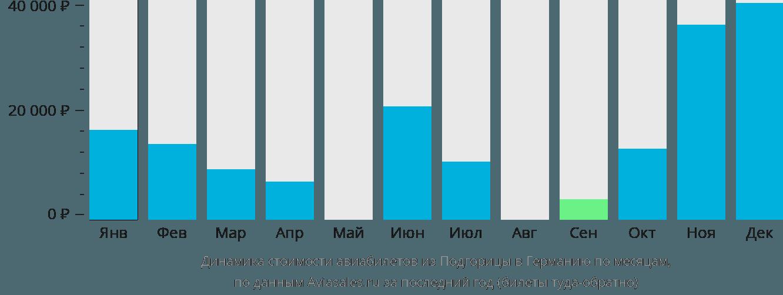Динамика стоимости авиабилетов из Подгорицы в Германию по месяцам