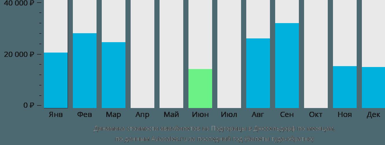 Динамика стоимости авиабилетов из Подгорицы в Дюссельдорф по месяцам