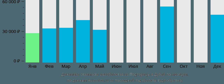 Динамика стоимости авиабилетов из Подгорицы в Дубай по месяцам
