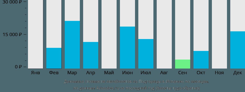 Динамика стоимости авиабилетов из Подгорицы в Испанию по месяцам