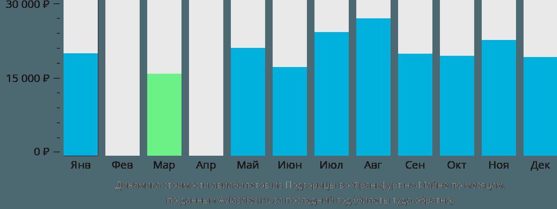 Динамика стоимости авиабилетов из Подгорицы во Франкфурт-на-Майне по месяцам