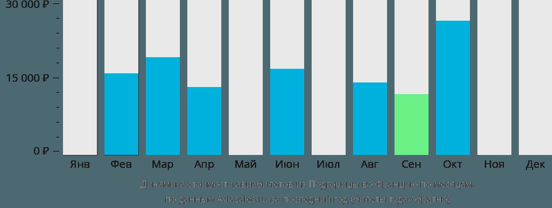 Динамика стоимости авиабилетов из Подгорицы во Францию по месяцам