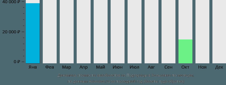 Динамика стоимости авиабилетов из Подгорицы в Хельсинки по месяцам