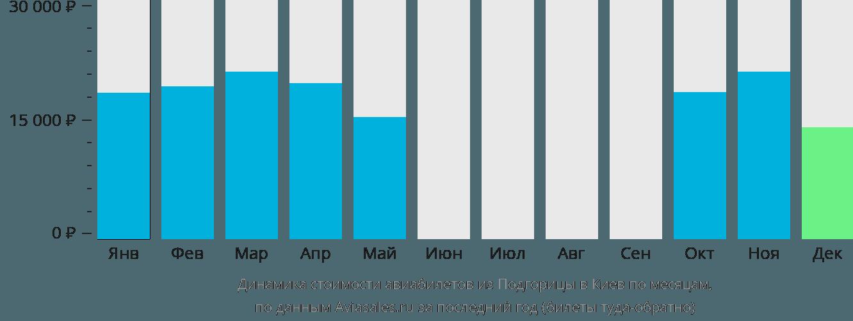 Динамика стоимости авиабилетов из Подгорицы в Киев по месяцам