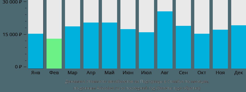 Динамика стоимости авиабилетов из Подгорицы в Стамбул по месяцам