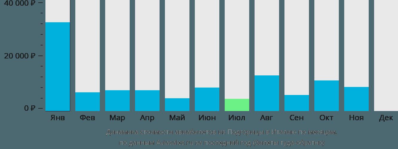 Динамика стоимости авиабилетов из Подгорицы в Италию по месяцам