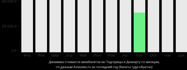 Динамика стоимости авиабилетов из Подгорицы в Джакарту по месяцам