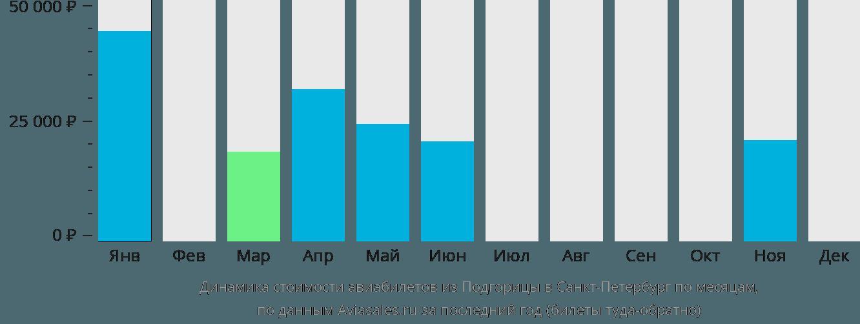 Динамика стоимости авиабилетов из Подгорицы в Санкт-Петербург по месяцам