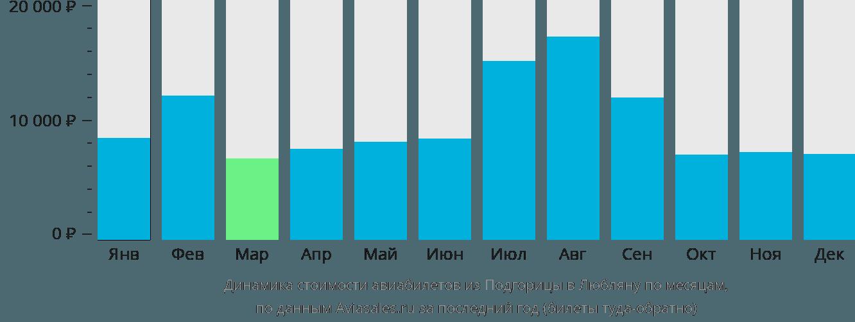 Динамика стоимости авиабилетов из Подгорицы в Любляну по месяцам
