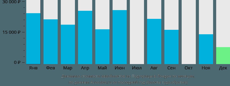 Динамика стоимости авиабилетов из Подгорицы в Лондон по месяцам