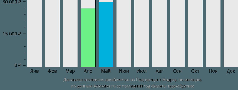 Динамика стоимости авиабилетов из Подгорицы в Мадрид по месяцам