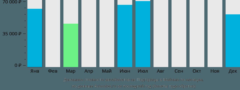 Динамика стоимости авиабилетов из Подгорицы в Майами по месяцам