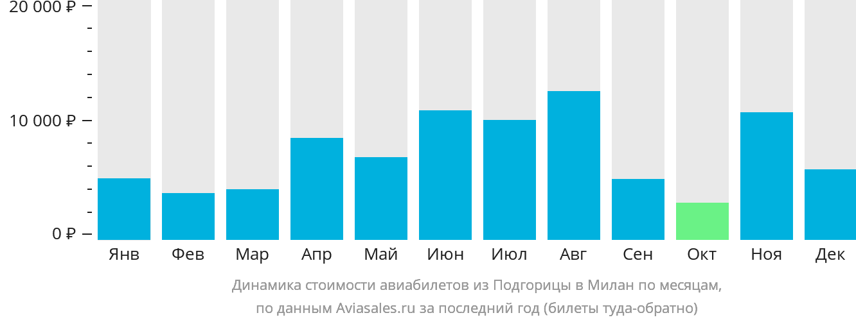 Динамика стоимости авиабилетов из Подгорицы в Милан по месяцам