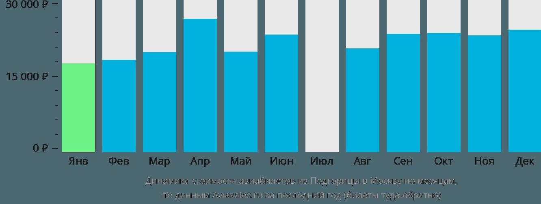 Динамика стоимости авиабилетов из Подгорицы в Москву по месяцам