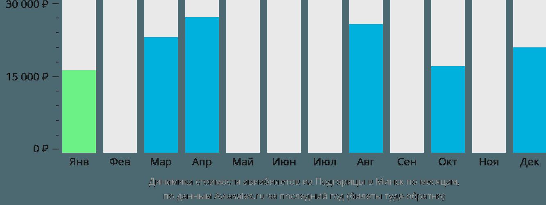 Динамика стоимости авиабилетов из Подгорицы в Минск по месяцам
