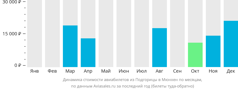 Динамика стоимости авиабилетов из Подгорицы в Мюнхен по месяцам