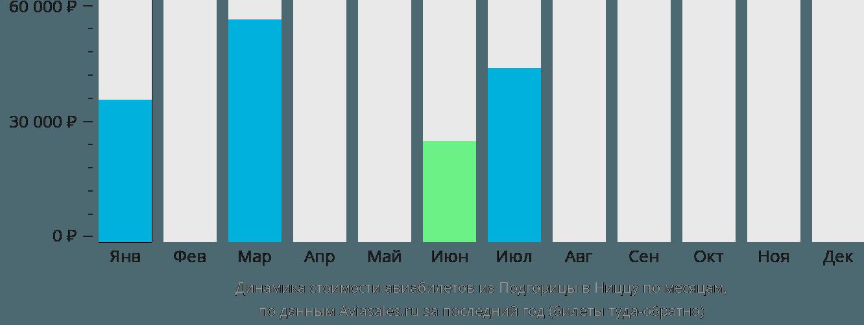 Динамика стоимости авиабилетов из Подгорицы в Ниццу по месяцам
