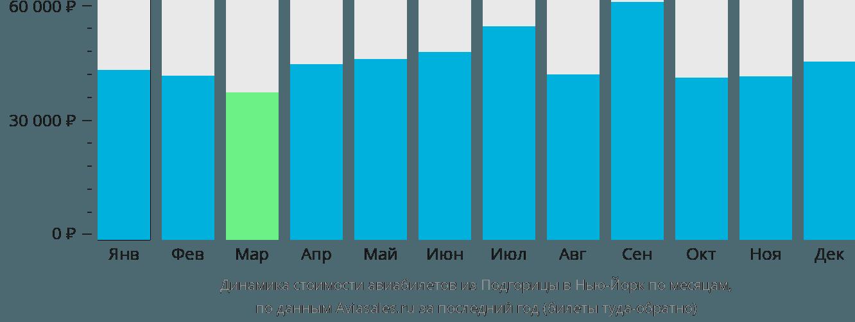 Динамика стоимости авиабилетов из Подгорицы в Нью-Йорк по месяцам