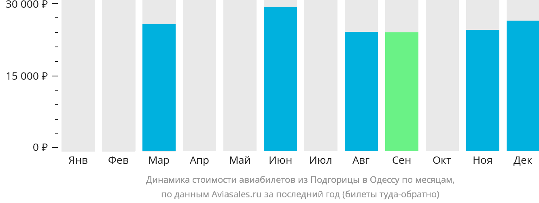 Динамика стоимости авиабилетов из Подгорицы в Одессу по месяцам