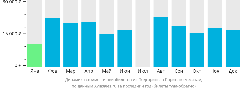 Динамика стоимости авиабилетов из Подгорицы в Париж по месяцам
