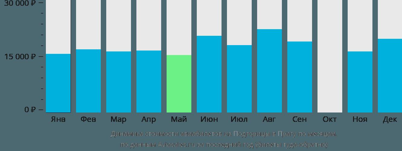 Динамика стоимости авиабилетов из Подгорицы в Прагу по месяцам