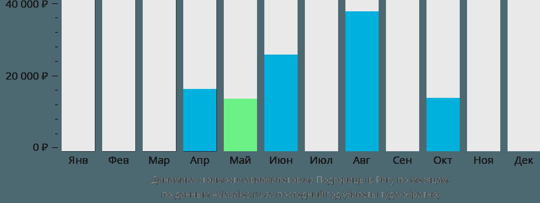 Динамика стоимости авиабилетов из Подгорицы в Ригу по месяцам