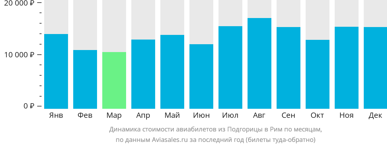 Динамика стоимости авиабилетов из Подгорицы в Рим по месяцам