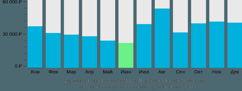 Динамика стоимости авиабилетов из Подгорицы в Россию по месяцам