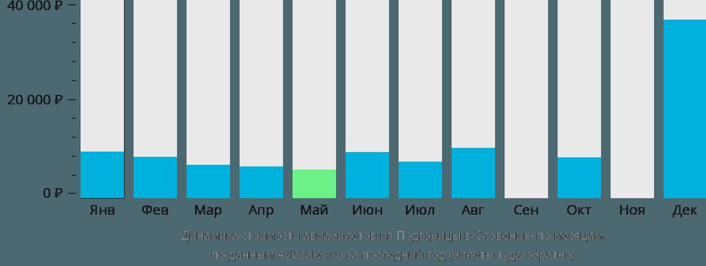 Динамика стоимости авиабилетов из Подгорицы в Словению по месяцам