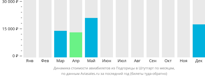 Динамика стоимости авиабилетов из Подгорицы в Штутгарт по месяцам