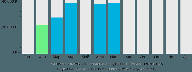 Динамика стоимости авиабилетов из Подгорицы в Тбилиси по месяцам