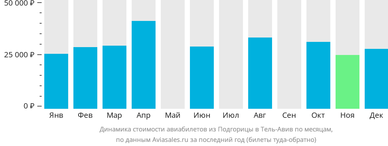 Динамика стоимости авиабилетов из Подгорицы в Тель-Авив по месяцам