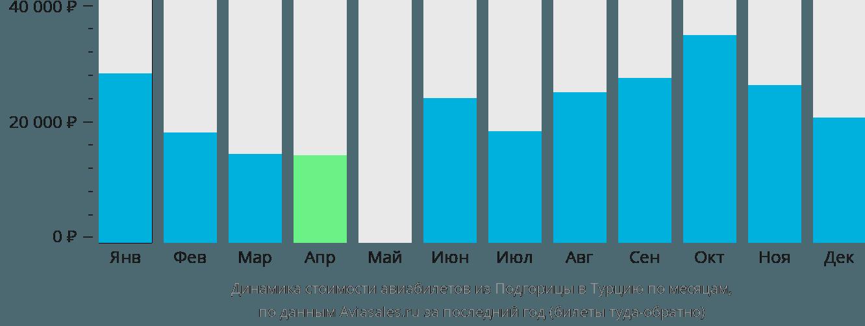 Динамика стоимости авиабилетов из Подгорицы в Турцию по месяцам