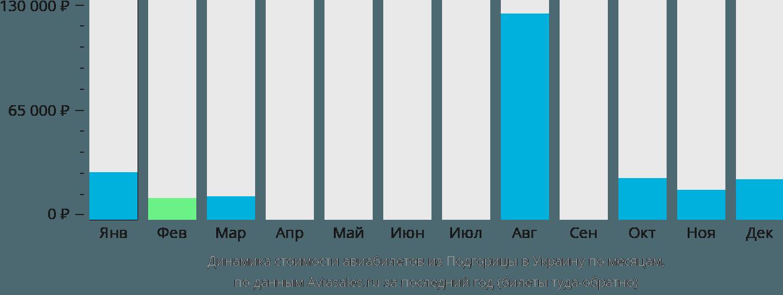 Динамика стоимости авиабилетов из Подгорицы в Украину по месяцам