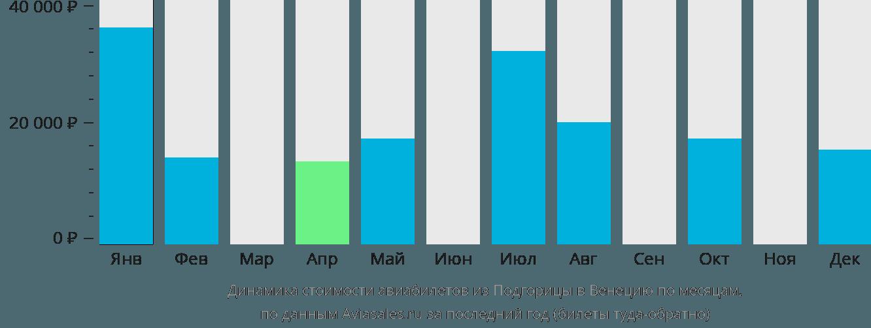 Динамика стоимости авиабилетов из Подгорицы в Венецию по месяцам