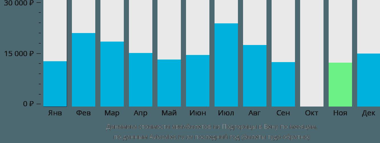 Динамика стоимости авиабилетов из Подгорицы в Вену по месяцам