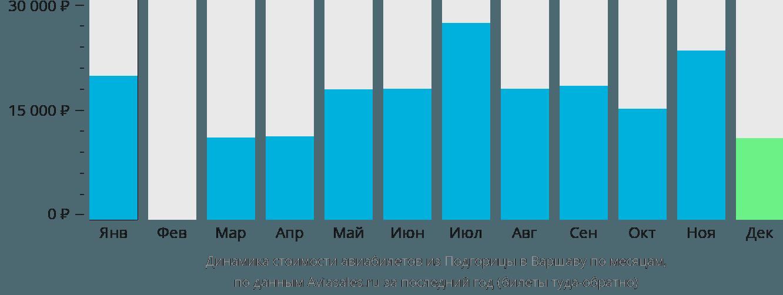 Динамика стоимости авиабилетов из Подгорицы в Варшаву по месяцам