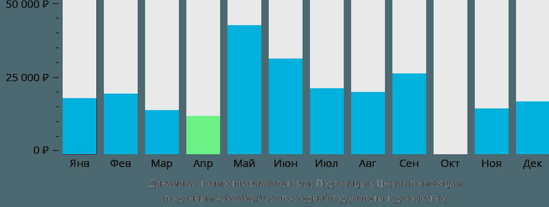 Динамика стоимости авиабилетов из Подгорицы в Цюрих по месяцам