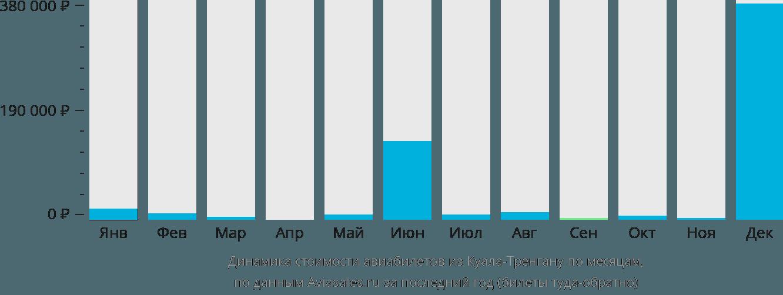 Динамика стоимости авиабилетов из Куала-Тренгана по месяцам