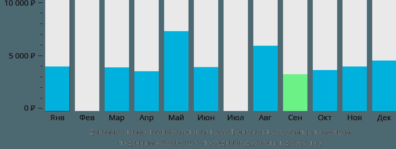 Динамика стоимости авиабилетов из Куала-Тренгана в Куала-Лумпур по месяцам