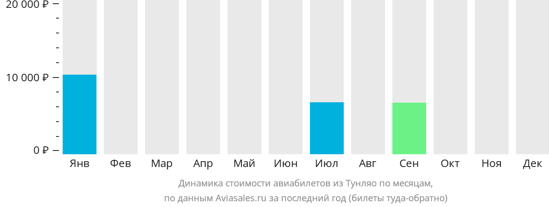 Динамика стоимости авиабилетов из Тунляо по месяцам