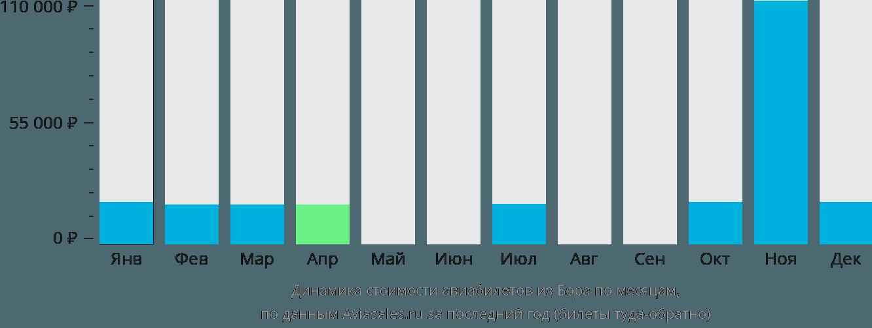 Динамика стоимости авиабилетов из Бора по месяцам