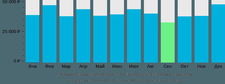 Динамика стоимости авиабилетов из Тегусигальпы в Майами по месяцам