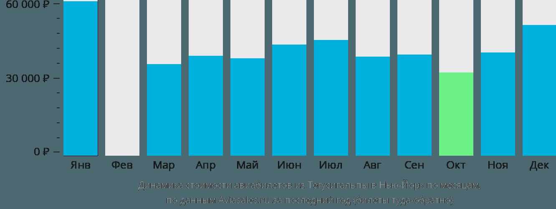 Динамика стоимости авиабилетов из Тегусигальпы в Нью-Йорк по месяцам