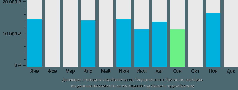 Динамика стоимости авиабилетов из Тегусигальпы в Роатан по месяцам