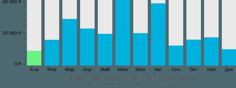Динамика стоимости авиабилетов из Тустла-Гутьерреса по месяцам